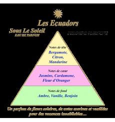 les ecuadors-sous le soleil-eau de parfum-30ml-bijoux-totem.fr